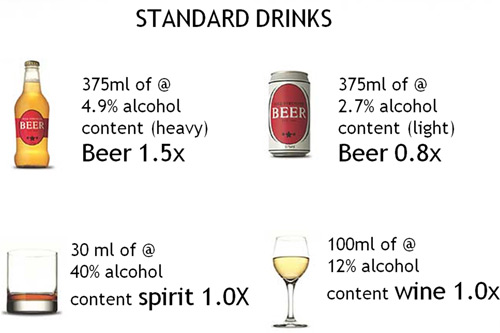 Standard Alcoholic Drinks Chart
